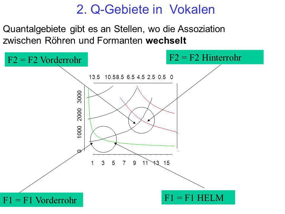 2. Q-Gebiete in Vokalen Quantalgebiete gibt es an Stellen, wo die Assoziation zwischen Röhren und Formanten wechselt 13579111315 13.510.58.56.54.52.50