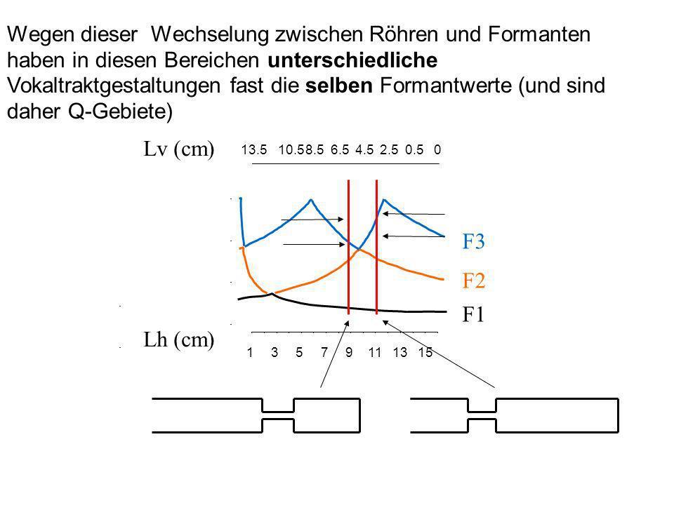 13579111315 13.510.58.56.54.52.50.50 F1 F2 F3 Lv (cm) Lh (cm) Wegen dieser Wechselung zwischen Röhren und Formanten haben in diesen Bereichen untersch