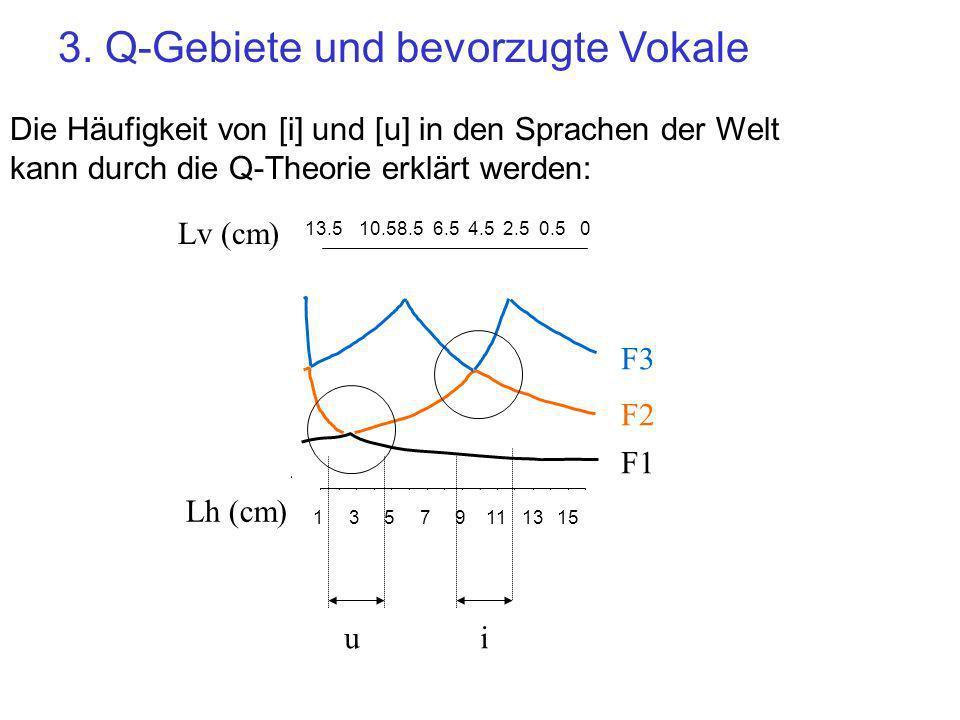 3. Q-Gebiete und bevorzugte Vokale Die Häufigkeit von [i] und [u] in den Sprachen der Welt kann durch die Q-Theorie erklärt werden: 13579111315 13.510
