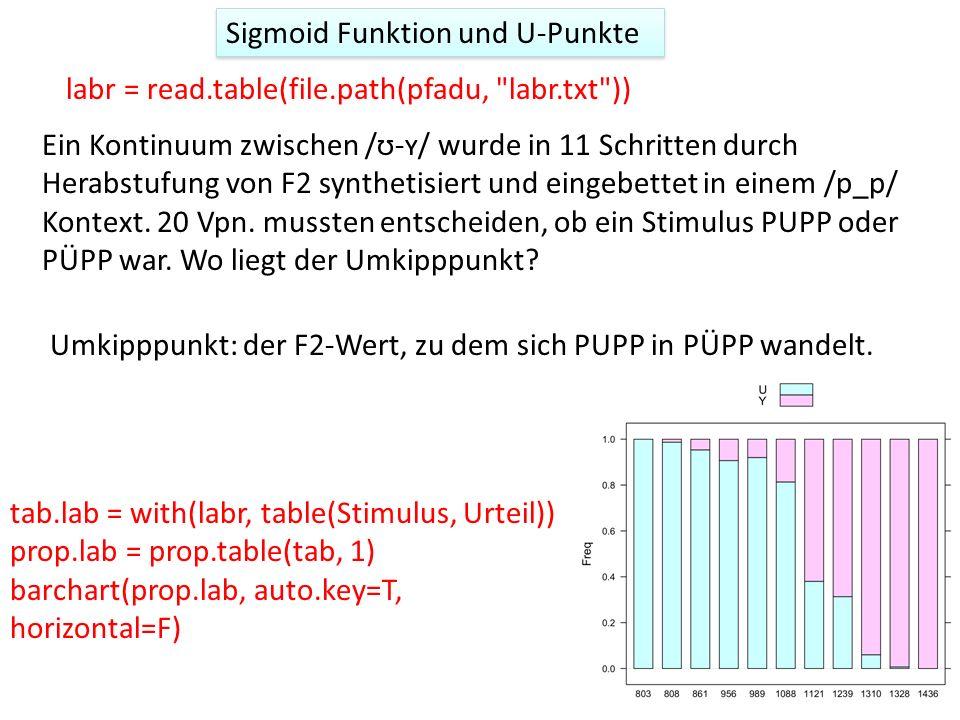 Ein Kontinuum zwischen /ʊ-ʏ/ wurde in 11 Schritten durch Herabstufung von F2 synthetisiert und eingebettet in einem /p_p/ Kontext.