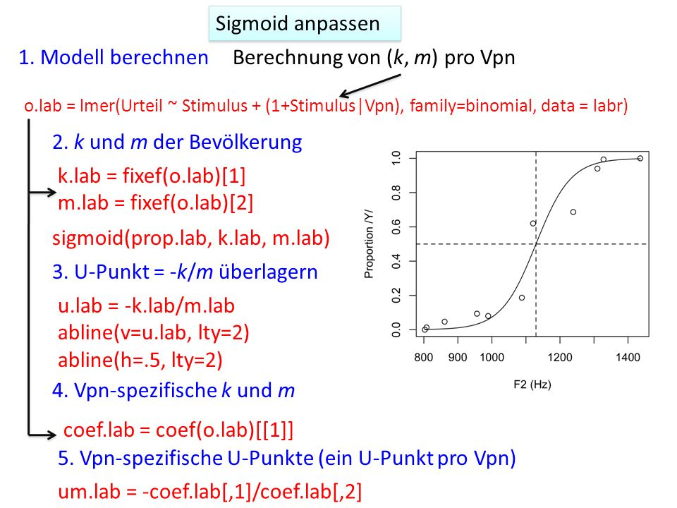 Sigmoid anpassen 1.Modell berechnen 2.