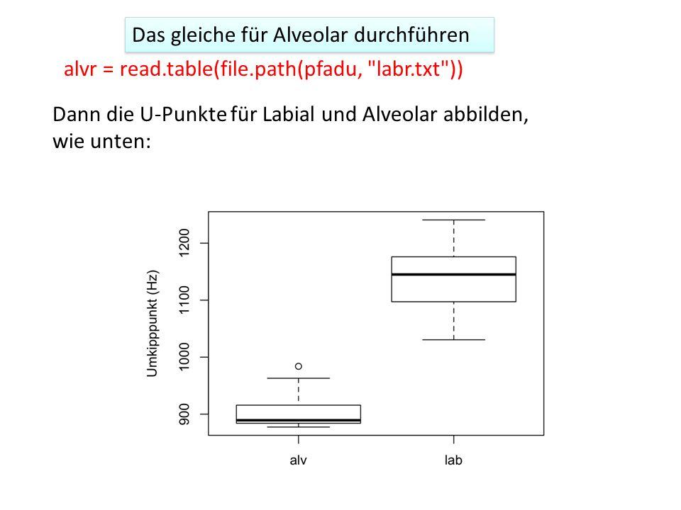 Das gleiche für Alveolar durchführen Dann die U-Punkte für Labial und Alveolar abbilden, wie unten: alvr = read.table(file.path(pfadu, labr.txt ))