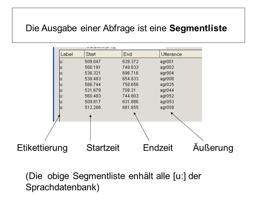/g i:/ Phoneme 1.2 Reihenfolge (NB aus einer Ebene)