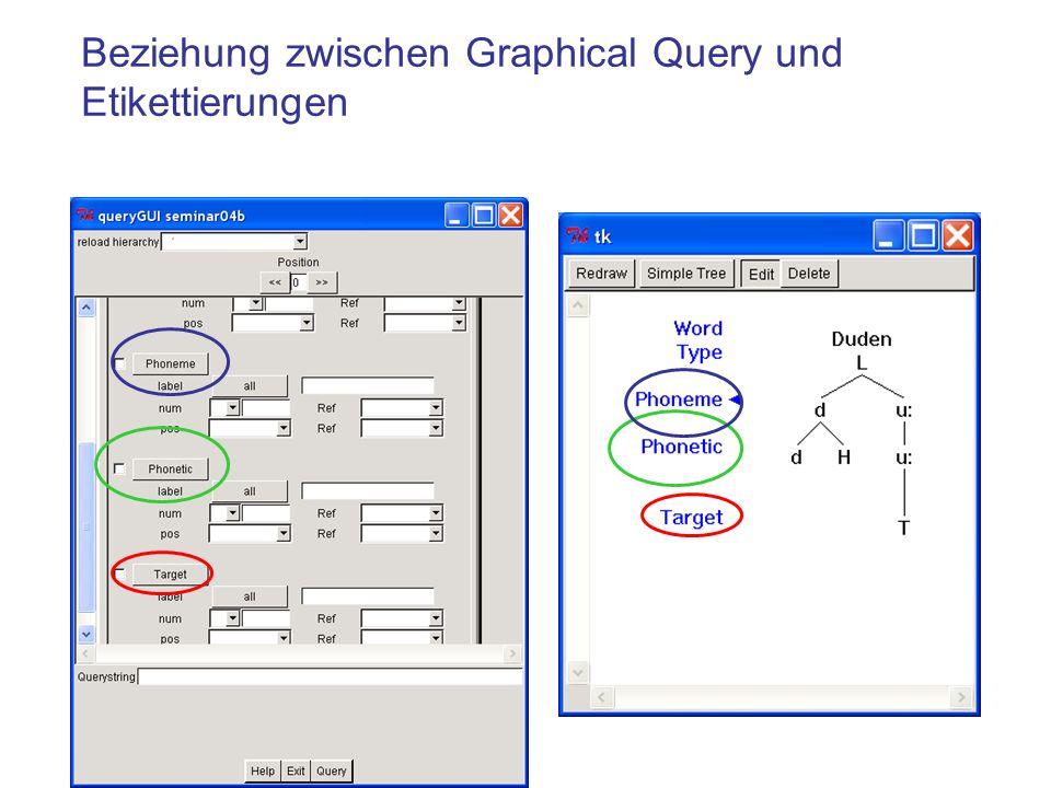 Beziehung zwischen Graphical Query und Etikettierungen
