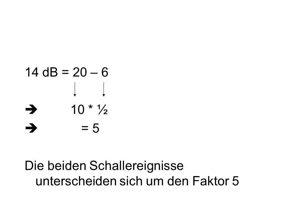 14 dB = 20 – 6 10 * ½ = 5 Die beiden Schallereignisse unterscheiden sich um den Faktor 5