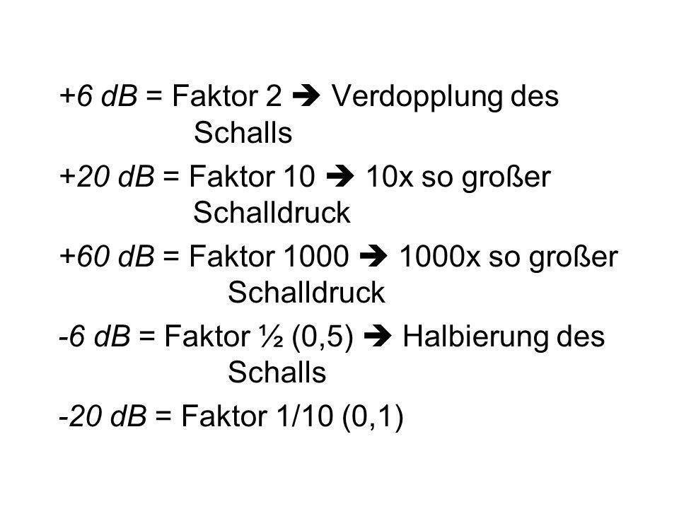 +6 dB = Faktor 2 Verdopplung des Schalls +20 dB = Faktor 10 10x so großer Schalldruck +60 dB = Faktor 1000 1000x so großer Schalldruck -6 dB = Faktor