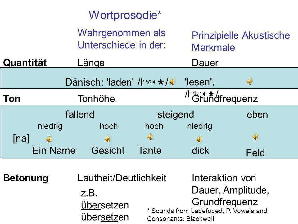 Wort und Satzprosodie Wortprosodie.Satzprosodie Wie Sätze voneinander durch die Phrasierung, Akzentuierung, und, Intonation Variationen in der Sprechg