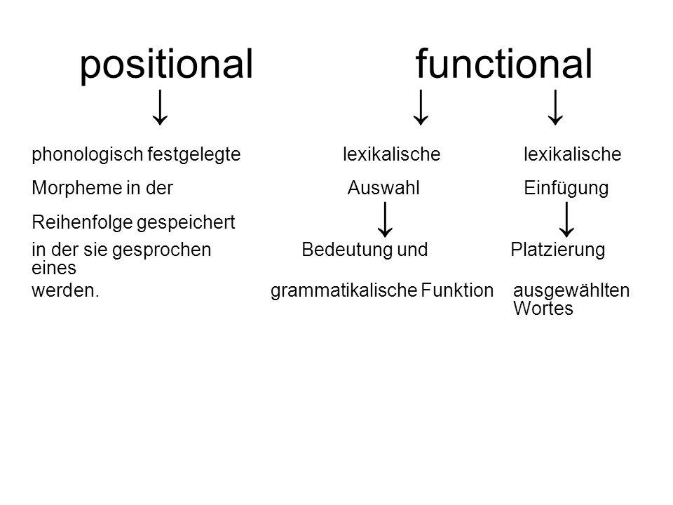 positionalfunctional phonologisch festgelegtelexikalische lexikalische Morpheme in der Auswahl Einfügung Reihenfolge gespeichert in der sie gesprochen
