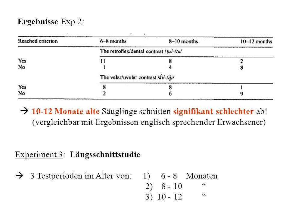 Ergebnisse Exp.2: 10-12 Monate alte Säuglinge schnitten signifikant schlechter ab! (vergleichbar mit Ergebnissen englisch sprechender Erwachsener) Exp