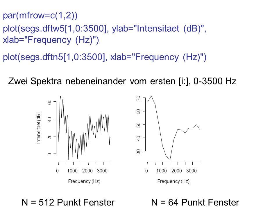 Zwei Spektra nebeneinander vom ersten [i:], 0-3500 Hz Frequency (Hz) Intensitaet (dB) 0100020003000 0 20 40 60 Frequency (Hz) 0100020003000 30 40 50 6