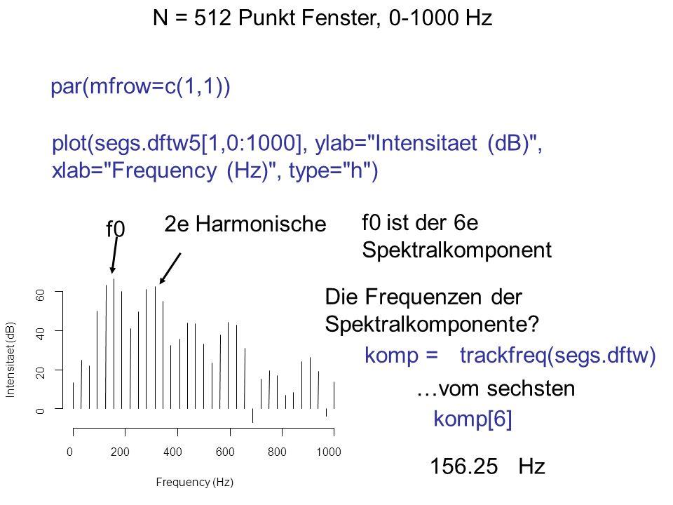 N = 512 Punkt Fenster, 0-1000 Hz plot(segs.dftw5[1,0:1000], ylab=