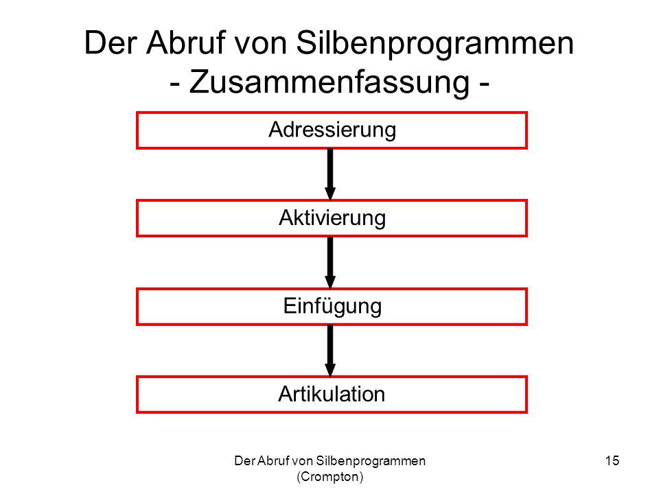Der Abruf von Silbenprogrammen (Crompton) 15 Der Abruf von Silbenprogrammen - Zusammenfassung - Adressierung Aktivierung Einfügung Artikulation