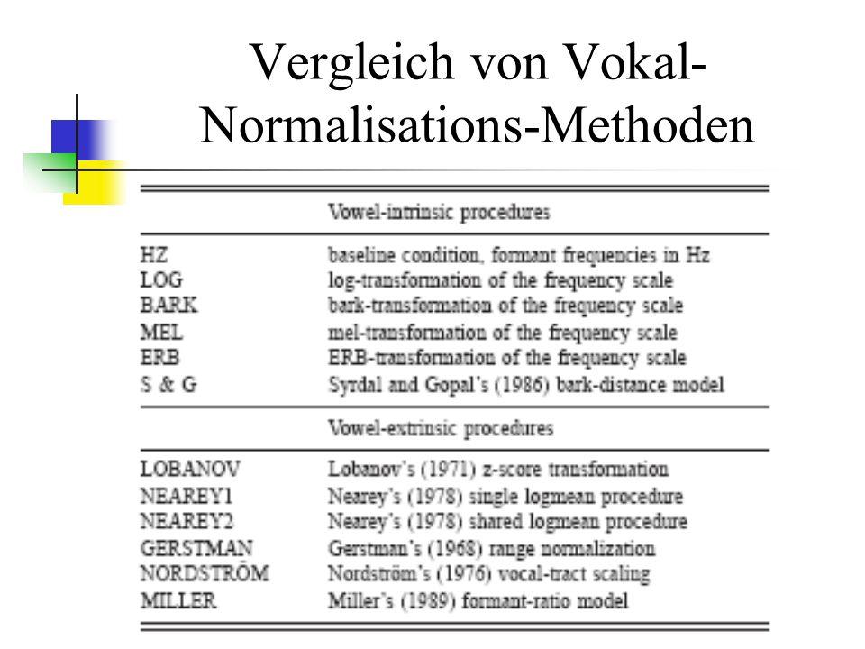Vergleich von Vokal- Normalisations-Methoden