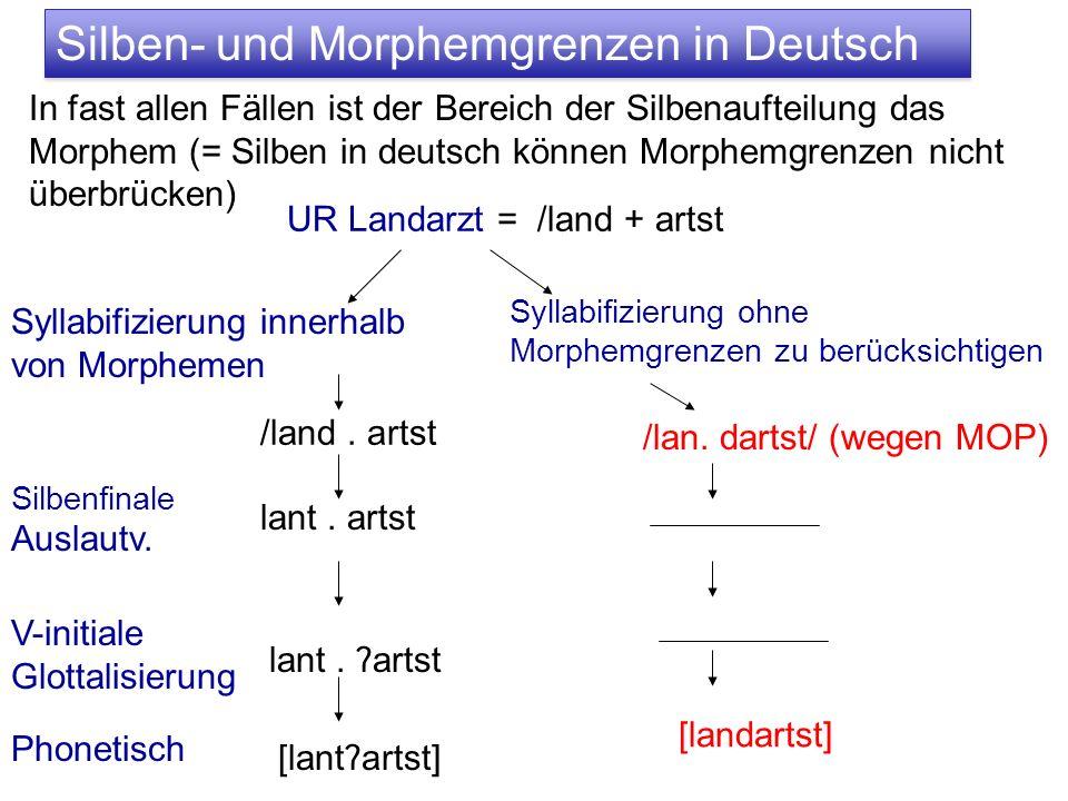 Silben- und Morphemgrenzen in Deutsch In fast allen Fällen ist der Bereich der Silbenaufteilung das Morphem (= Silben in deutsch können Morphemgrenzen