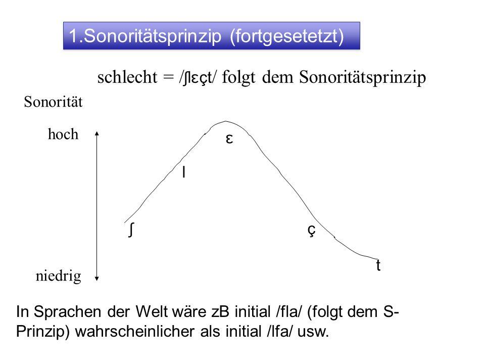 schlecht = / ʃlɛçt / folgt dem Sonoritätsprinzip niedrig hoch ʃ l ɛ ç t Sonorität In Sprachen der Welt wäre zB initial /fla/ (folgt dem S- Prinzip) wa