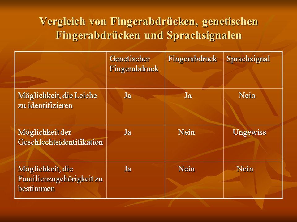 Vergleich von Fingerabdrücken, genetischen Fingerabdrücken und Sprachsignalen Genetischer Fingerabdruck FingerabdruckSprachsignal Möglichkeit, die Lei