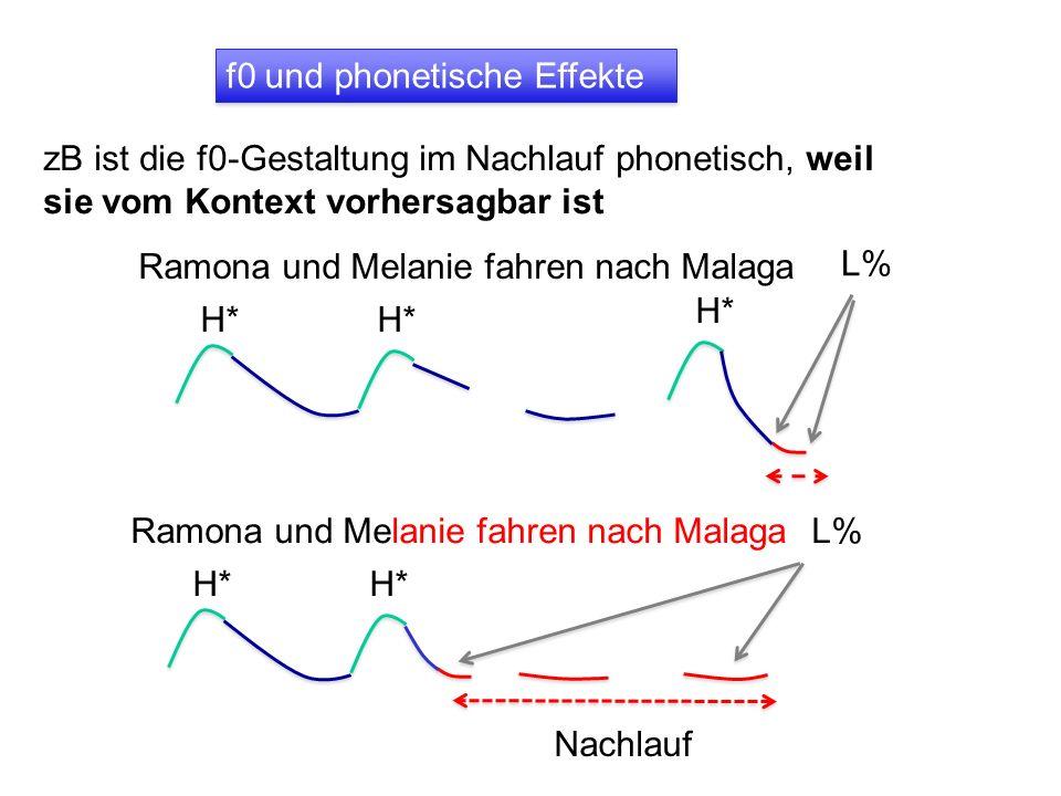 Synchronisierung: phonologischer Effekt Späte Gipfel vermitteln oft neue, unerwartete Informationen Sie war mal Malerin L% früh spät (Beispiele von O.