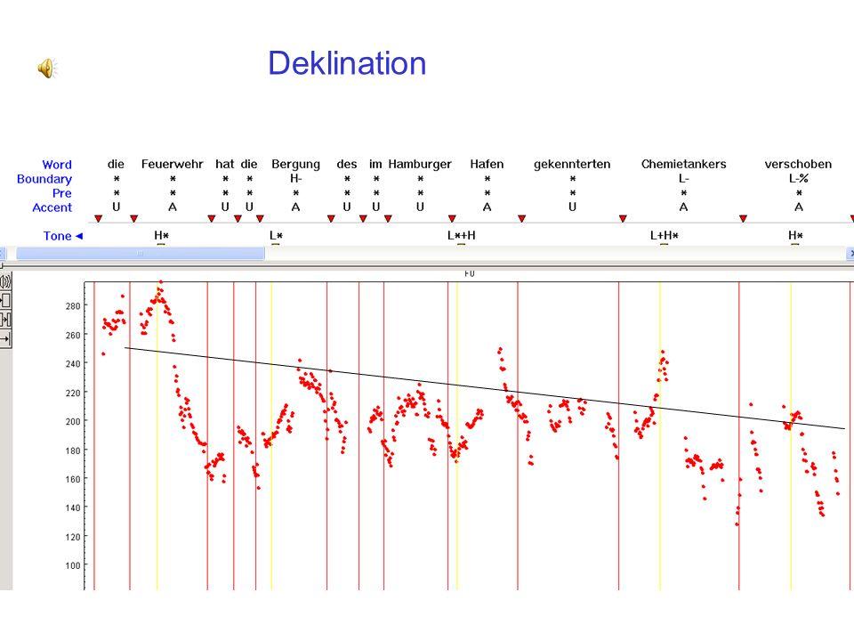 Physiologische Einflüsse auf f0: Deklination Collier et al (1975), JASA: eine physiologische Erklärung – wegen der Senkung des subglottalen Luftdrucks allmähliche Senkung von f0 und geringere Spannweite in der Intonationsphrase Topline Baseline f0 Cohen & tHart, (1967), Lingua, 19, 177-192.