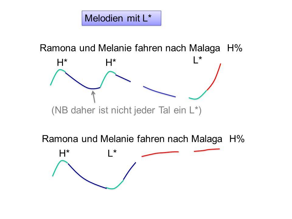 Interpolation und Grenzton Ramona und Melanie fahren nach Malaga H* L% Der Einfluss vom Grenzton ist meistens zwischen dem letzten Tonakzent und Phrasenende Ramona und Melanie fahren nach Malaga H* H% Nachlauf