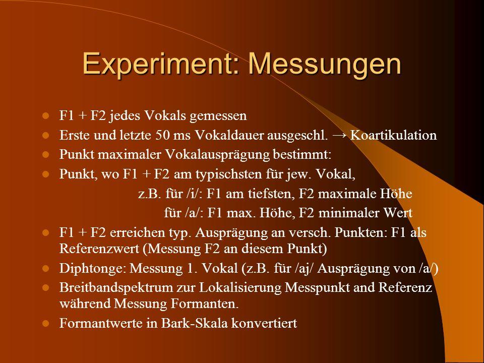 Experiment: Messungen F1 + F2 jedes Vokals gemessen Erste und letzte 50 ms Vokaldauer ausgeschl. Koartikulation Punkt maximaler Vokalausprägung bestim