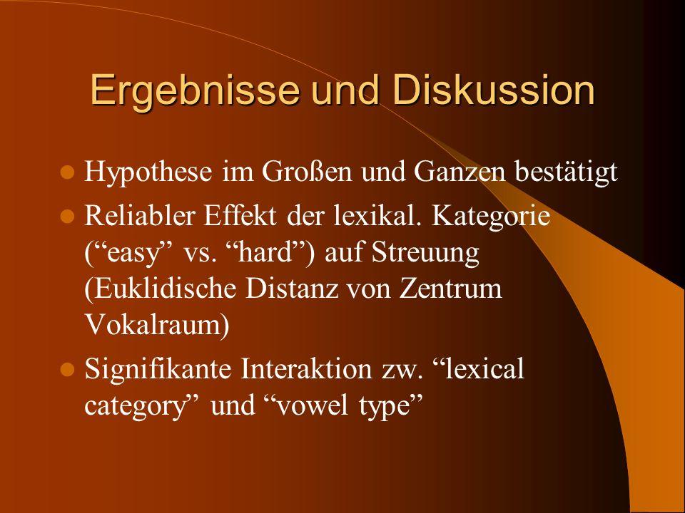 Ergebnisse und Diskussion Hypothese im Großen und Ganzen bestätigt Reliabler Effekt der lexikal. Kategorie (easy vs. hard) auf Streuung (Euklidische D