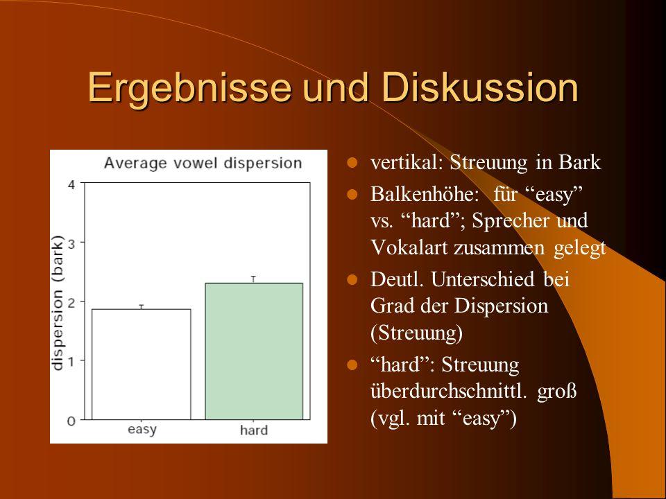 Ergebnisse und Diskussion vertikal: Streuung in Bark Balkenhöhe: für easy vs. hard; Sprecher und Vokalart zusammen gelegt Deutl. Unterschied bei Grad