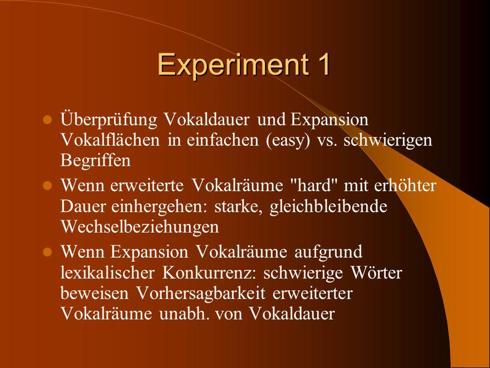 Experiment 1 Überprüfung Vokaldauer und Expansion Vokalflächen in einfachen (easy) vs. schwierigen Begriffen Wenn erweiterte Vokalräume
