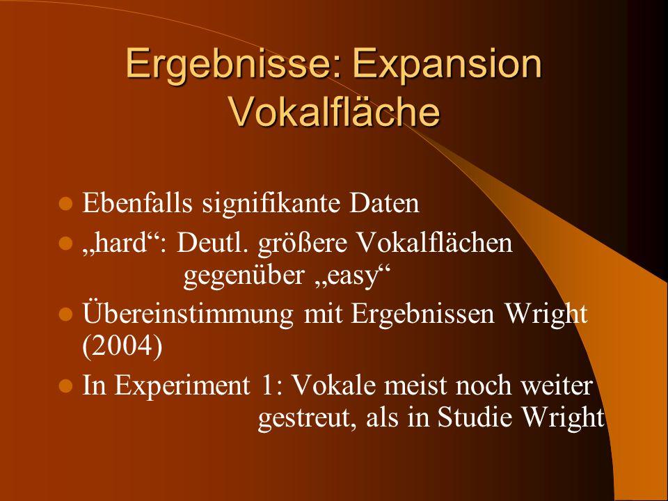 Ergebnisse: Expansion Vokalfläche Ebenfalls signifikante Daten hard: Deutl. größere Vokalflächen gegenüber easy Übereinstimmung mit Ergebnissen Wright