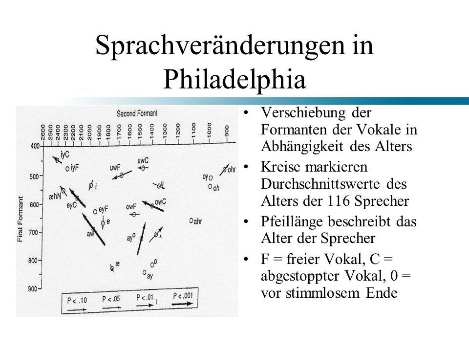 Sprachveränderungen in Philadelphia Verschiebung der Formanten der Vokale in Abhängigkeit des Alters Kreise markieren Durchschnittswerte des Alters de
