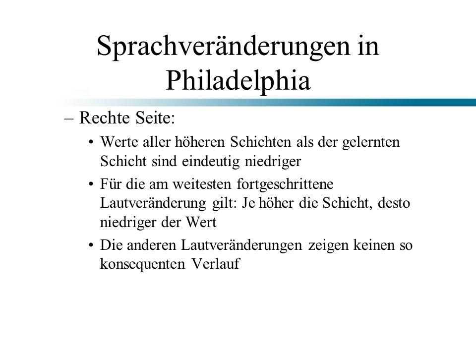 Sprachveränderungen in Philadelphia –Rechte Seite: Werte aller höheren Schichten als der gelernten Schicht sind eindeutig niedriger Für die am weitest