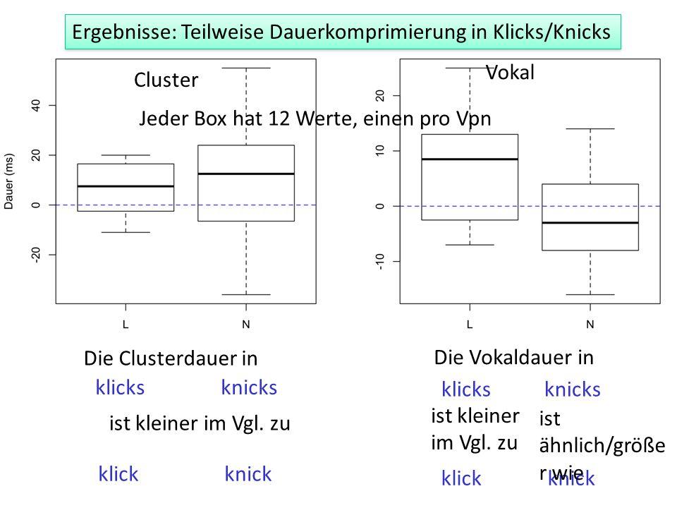 Cluster Vokal Jeder Box hat 12 Werte, einen pro Vpn Ergebnisse: Teilweise Dauerkomprimierung in Klicks/Knicks Die Clusterdauer in klicks knicks ist kl