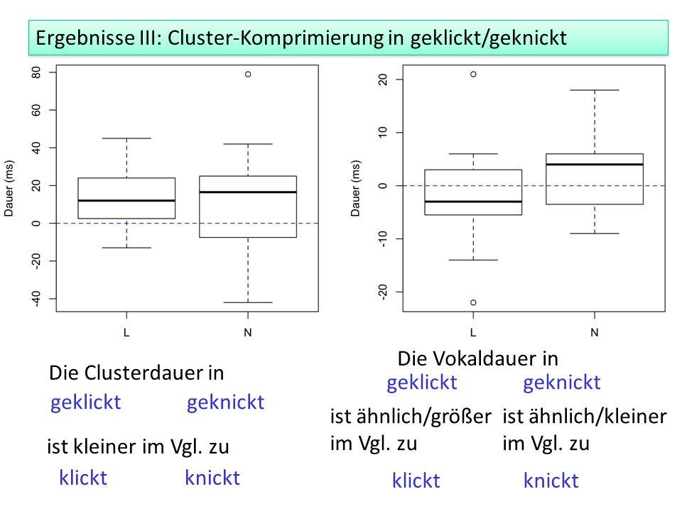 Ergebnisse III: Cluster-Komprimierung in geklickt/geknickt Die Clusterdauer in geklicktgeknickt ist kleiner im Vgl. zu klickt knickt Die Vokaldauer in