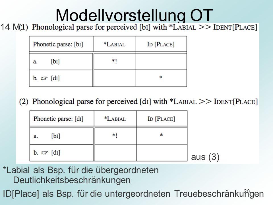 20 Modellvorstellung OT *Labial als Bsp. für die übergeordneten Deutlichkeitsbeschränkungen ID[Place] als Bsp. für die untergeordneten Treuebeschränku