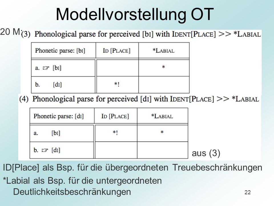 22 Modellvorstellung OT ID[Place] als Bsp. für die übergeordneten Treuebeschränkungen *Labial als Bsp. für die untergeordneten Deutlichkeitsbeschränku
