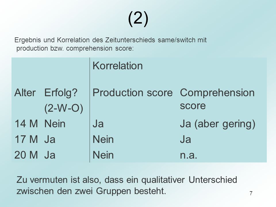 7 (2) Korrelation AlterErfolg? (2-W-O) Production scoreComprehension score 14 MNeinJaJa (aber gering) 17 MJaNeinJa 20 MJaNeinn.a. Zu vermuten ist also