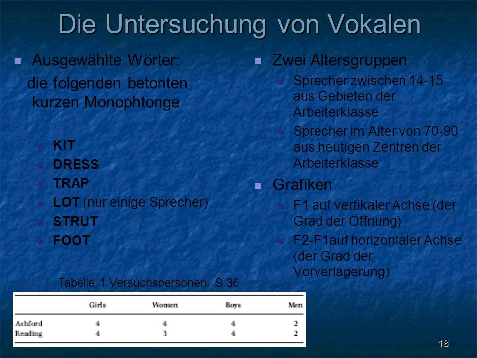 18 Die Untersuchung von Vokalen Ausgewählte Wörter: die folgenden betonten kurzen Monophtonge KIT DRESS TRAP LOT (nur einige Sprecher) STRUT FOOT Zwei