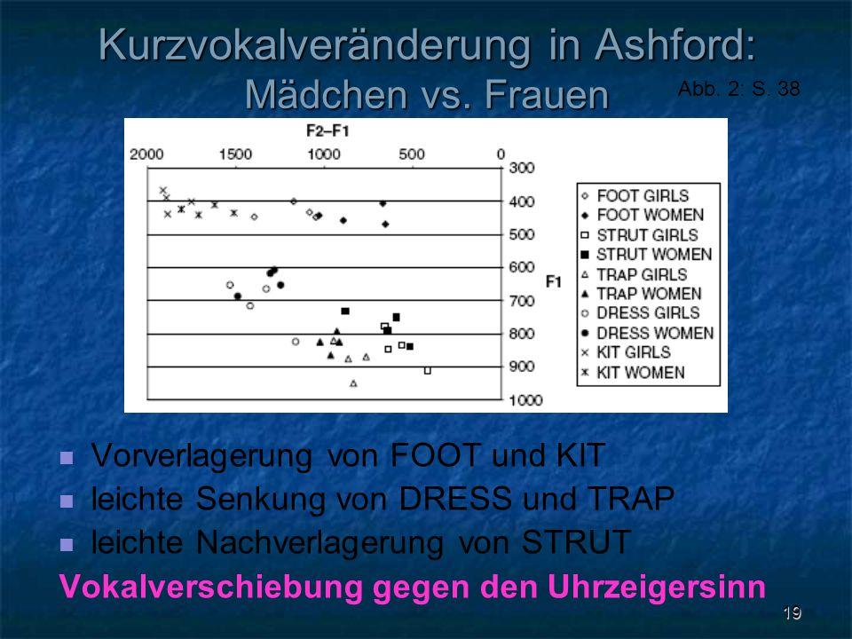 19 Kurzvokalveränderung in Ashford: Mädchen vs. Frauen Vorverlagerung von FOOT und KIT leichte Senkung von DRESS und TRAP leichte Nachverlagerung von