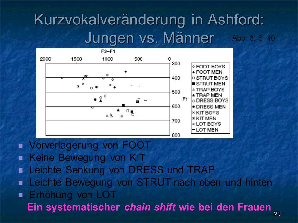 20 Kurzvokalveränderung in Ashford: Jungen vs. Männer Vorverlagerung von FOOT Keine Bewegung von KIT Leichte Senkung von DRESS und TRAP Leichte Bewegu