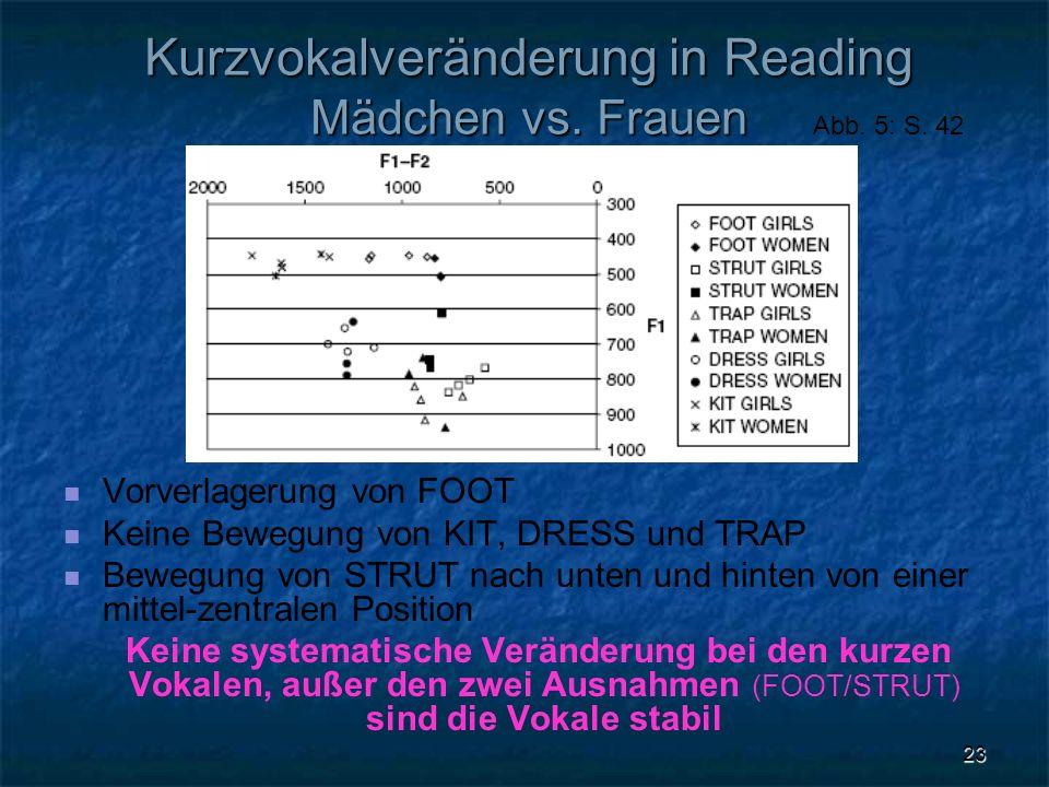 23 Kurzvokalveränderung in Reading Mädchen vs. Frauen Vorverlagerung von FOOT Keine Bewegung von KIT, DRESS und TRAP Bewegung von STRUT nach unten und