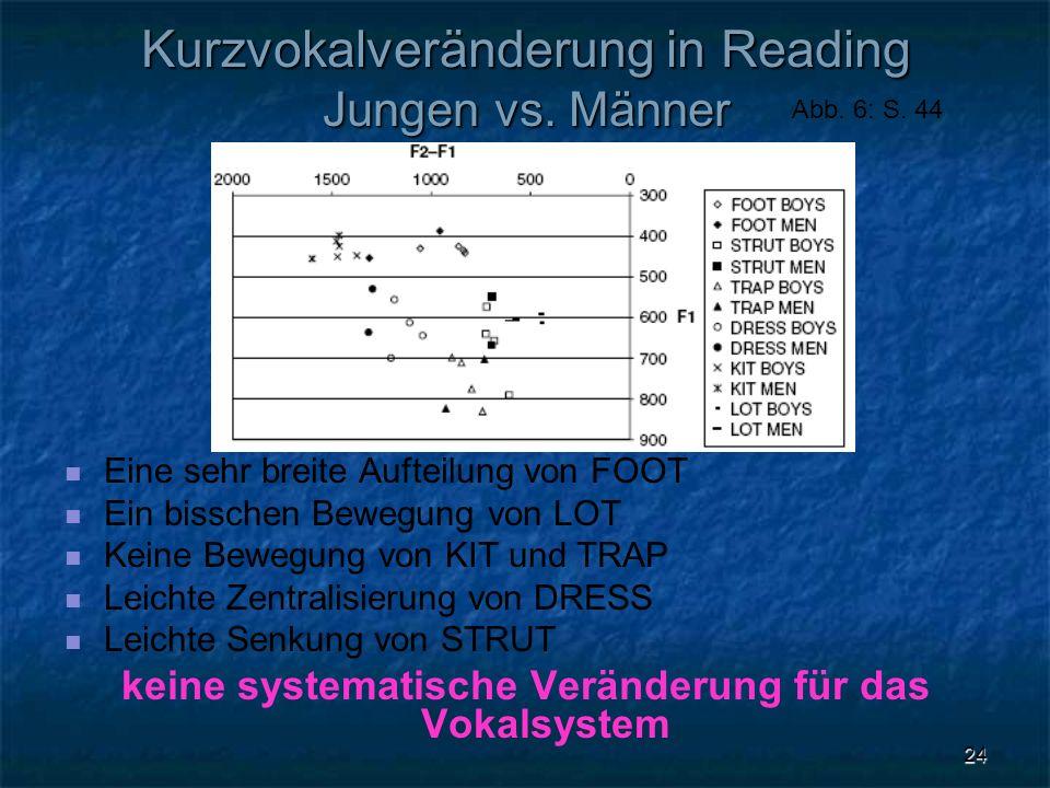 24 Kurzvokalveränderung in Reading Jungen vs. Männer Eine sehr breite Aufteilung von FOOT Ein bisschen Bewegung von LOT Keine Bewegung von KIT und TRA