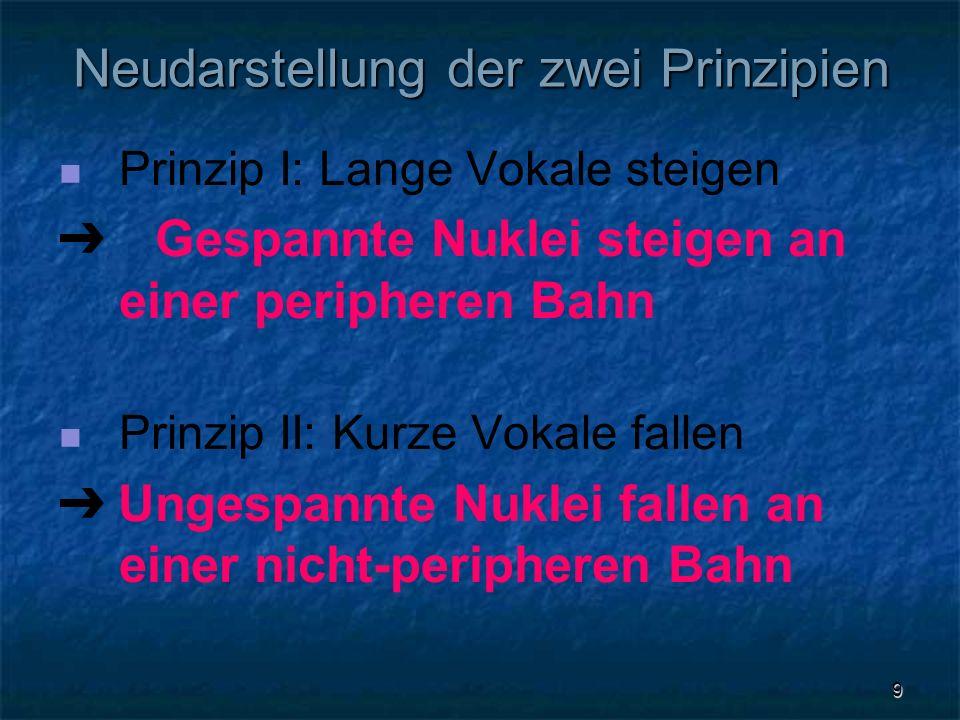 9 Neudarstellung der zwei Prinzipien Prinzip I: Lange Vokale steigen Gespannte Nuklei steigen an einer peripheren Bahn Prinzip II: Kurze Vokale fallen