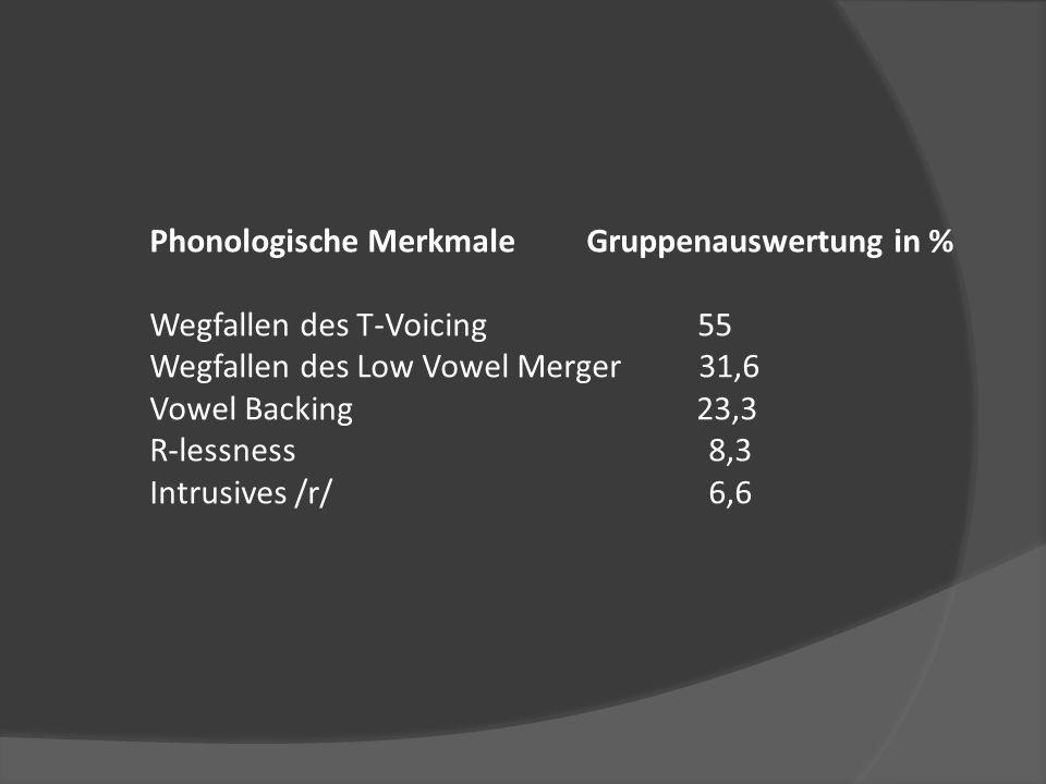 Phonologische Merkmale Gruppenauswertung in % Wegfallen des T-Voicing 55 Wegfallen des Low Vowel Merger 31,6 Vowel Backing 23,3 R-lessness 8,3 Intrusives /r/ 6,6