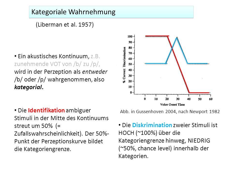 Kategoriale Wahrnehmung (Liberman et al. 1957) Ein akustisches Kontinuum, z.B. zunehmende VOT von /b/ zu /p/, wird in der Perzeption als entweder /b/
