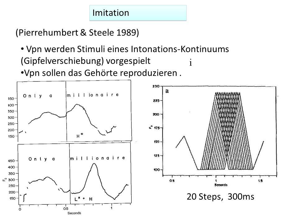 Imitation (Pierrehumbert & Steele 1989) Vpn werden Stimuli eines Intonations-Kontinuums (Gipfelverschiebung) vorgespielt Vpn sollen das Gehörte reprod
