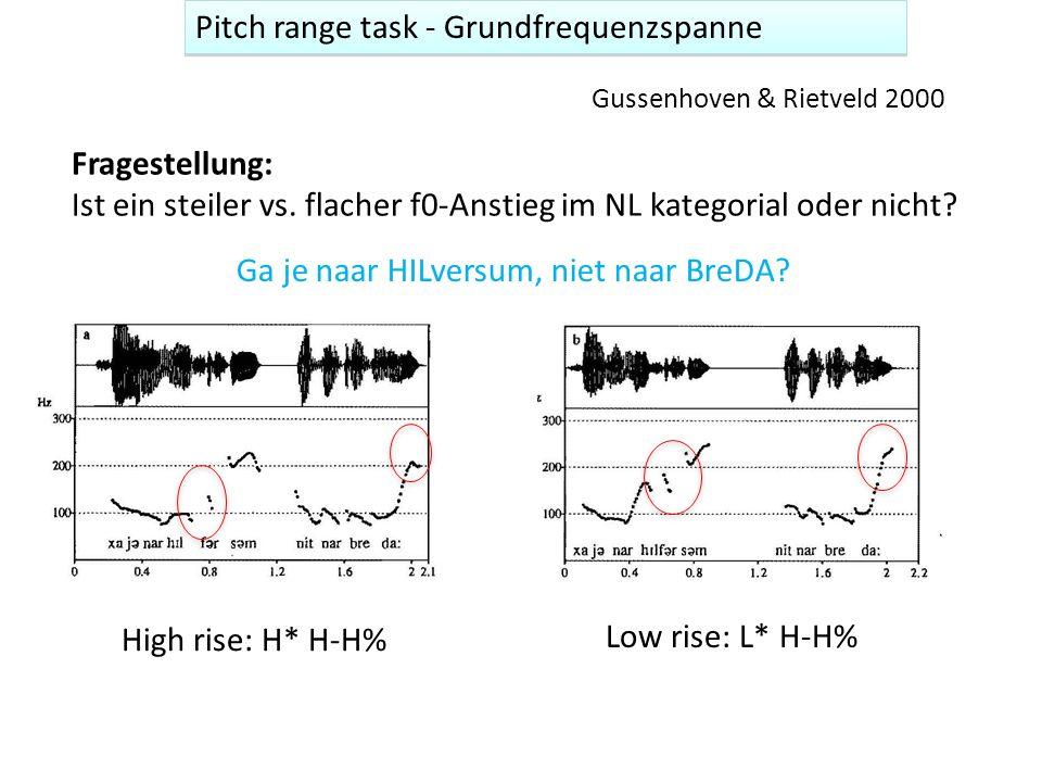 Pitch range task - Grundfrequenzspanne Argumentation: Größere Überraschung lässt H* höher, L* tieferwerden Experiment: Vpn hören verschiedene manipulierte Stimuli, beurteilen surprise auf einer Skala high rise – steil H* H-H% low rise- flach L* H-H% HilversumBreda