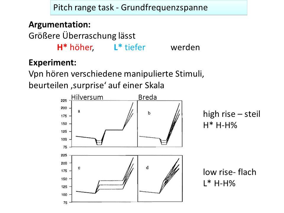 Pitch range task - Grundfrequenzspanne Argumentation: Größere Überraschung lässt H* höher, L* tieferwerden Experiment: Vpn hören verschiedene manipuli