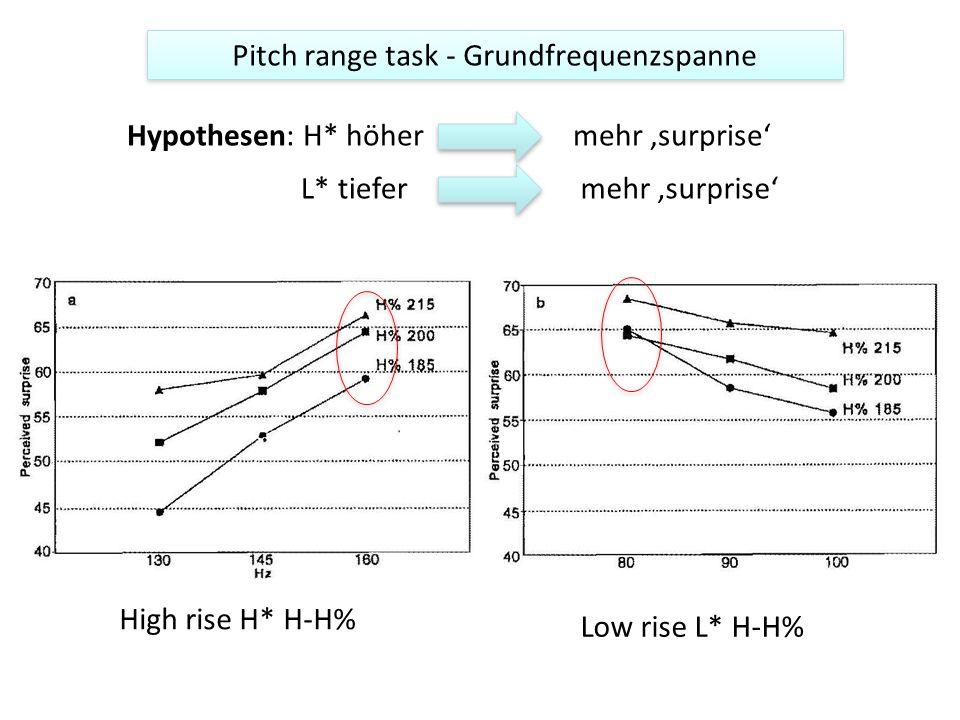 Pitch range task - Grundfrequenzspanne Hypothesen: H* höhermehr surprise L* tiefermehr surprise High rise H* H-H% Low rise L* H-H%