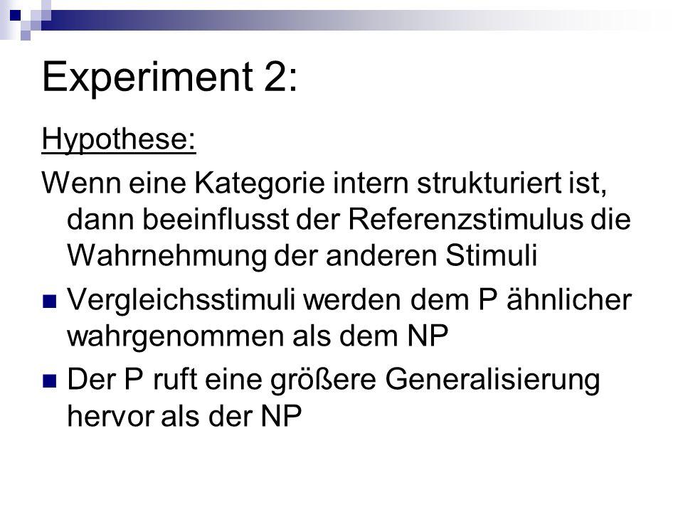 Experiment 2: Hypothese: Wenn eine Kategorie intern strukturiert ist, dann beeinflusst der Referenzstimulus die Wahrnehmung der anderen Stimuli Vergle