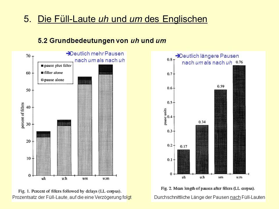 22 5.Die Füll-Laute uh und um des Englischen 5.2 Grundbedeutungen von uh und um Durchschnittliche Länge der Pausen nach Füll-Lauten Deutlich längere P