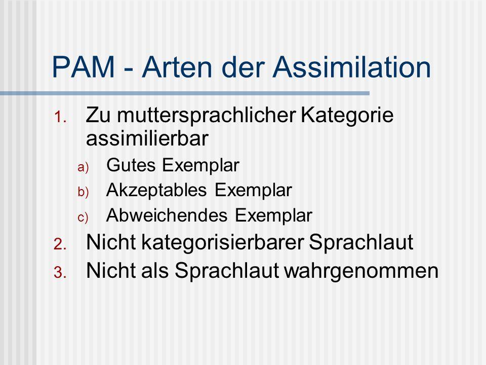 PAM - Arten der Assimilation 1. Zu muttersprachlicher Kategorie assimilierbar a) Gutes Exemplar b) Akzeptables Exemplar c) Abweichendes Exemplar 2. Ni